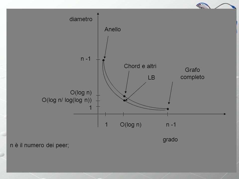 diametro Anello. n -1. Chord e altri. Grafo completo. LB. O(log n) O(log n/ log(log n)) 1. 1.