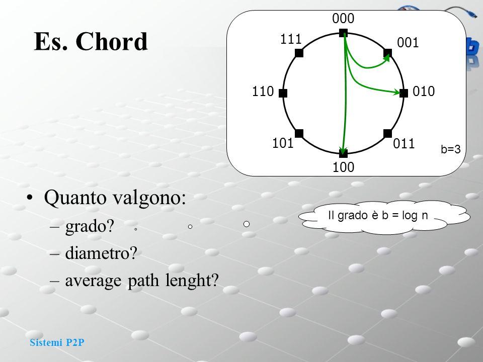 Es. Chord Quanto valgono: grado diametro average path lenght 000