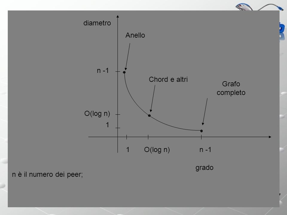 diametro Anello. n -1. Chord e altri. Grafo completo. O(log n) 1. 1. O(log n) n -1. grado.