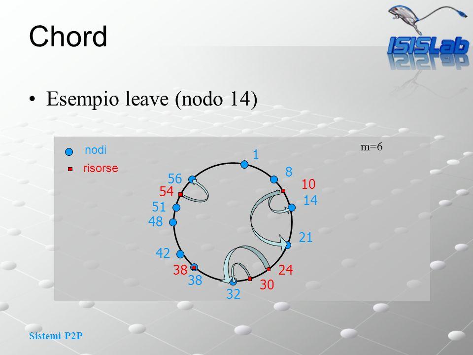 Chord Esempio leave (nodo 14) 1 8 56 10 54 14 51 48 21 42 38 24 38 30