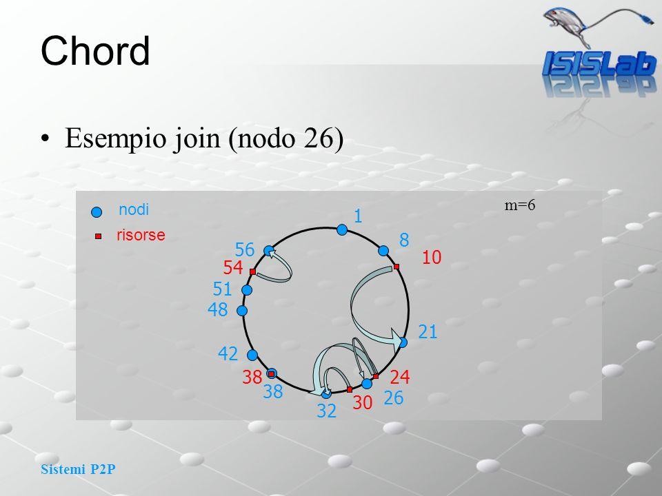 Chord Esempio join (nodo 26) 1 8 56 10 54 51 48 21 42 38 24 38 26 30