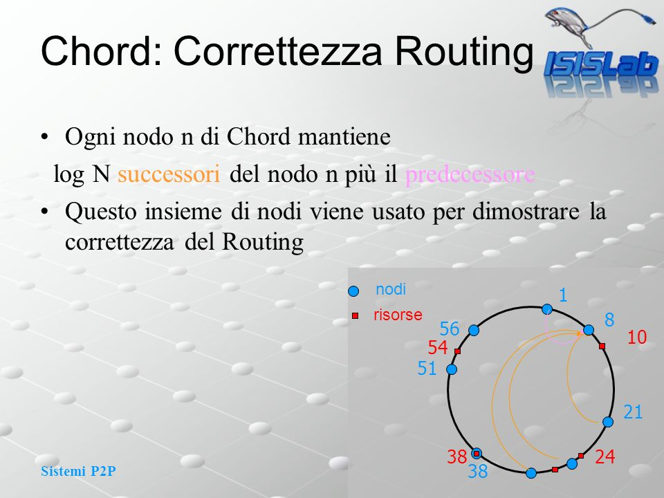 Chord: Correttezza Routing