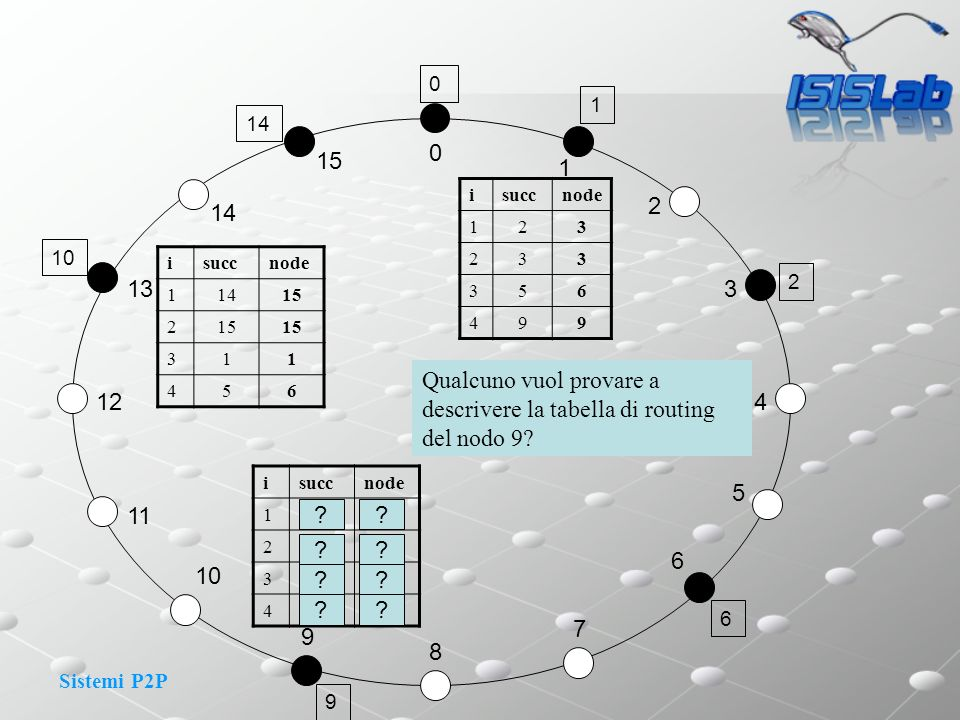 Qualcuno vuol provare a descrivere la tabella di routing del nodo 9