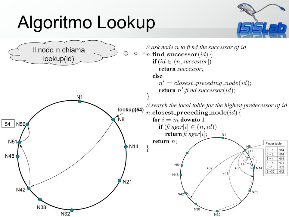 Il nodo n chiama lookup(id)