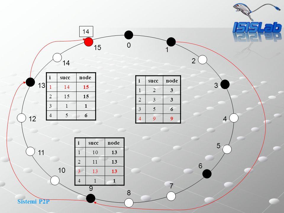 14 15. 1. 2. 14. i. succ. node. 1. 14. 15. 2. 3. 4. 5. 6. i. succ. node. 1. 2. 3.