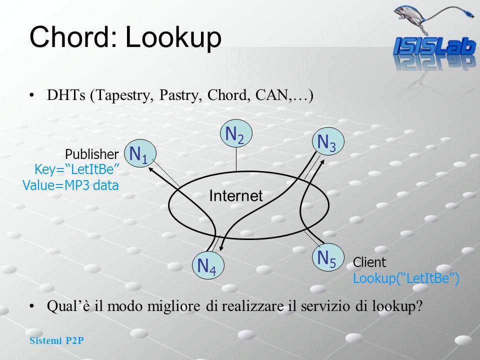 Chord: Lookup N2 N3 N1 N5 N4 DHTs (Tapestry, Pastry, Chord, CAN,…)