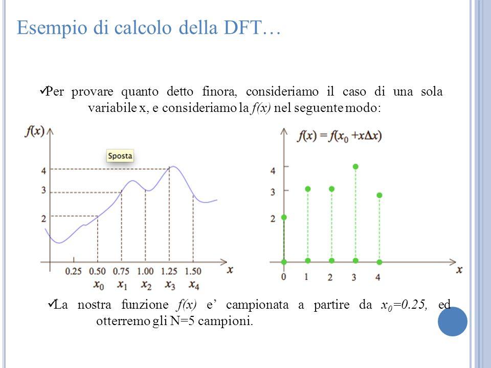 Esempio di calcolo della DFT…