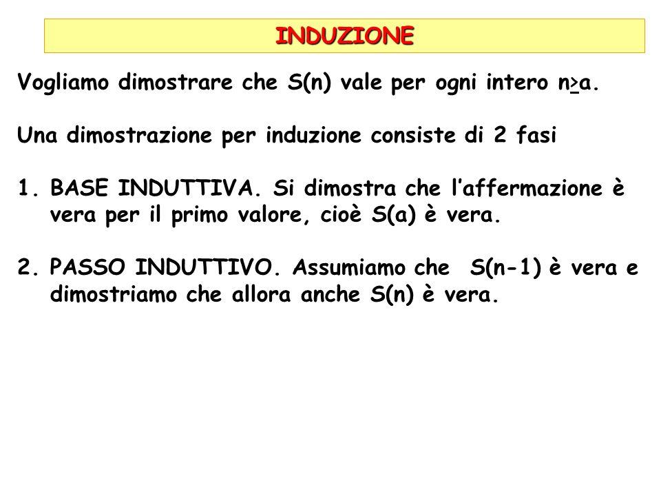 INDUZIONE Vogliamo dimostrare che S(n) vale per ogni intero n>a. Una dimostrazione per induzione consiste di 2 fasi.