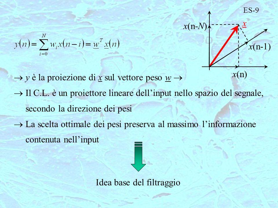 y è la proiezione di x sul vettore peso w 