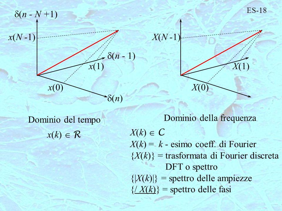 Dominio della frequenza Dominio del tempo X(k)  C