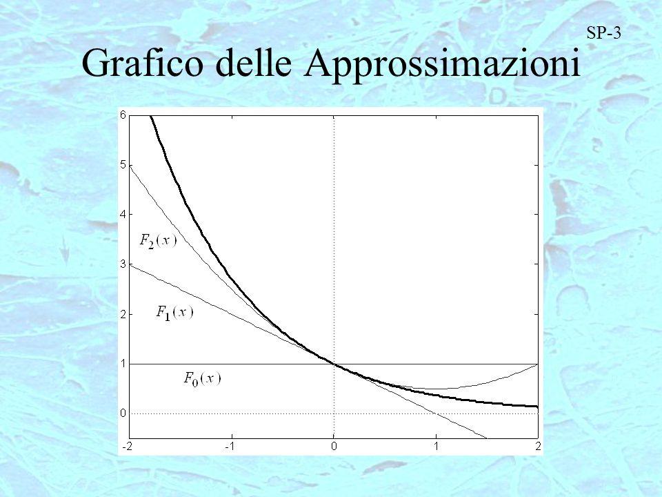 Grafico delle Approssimazioni