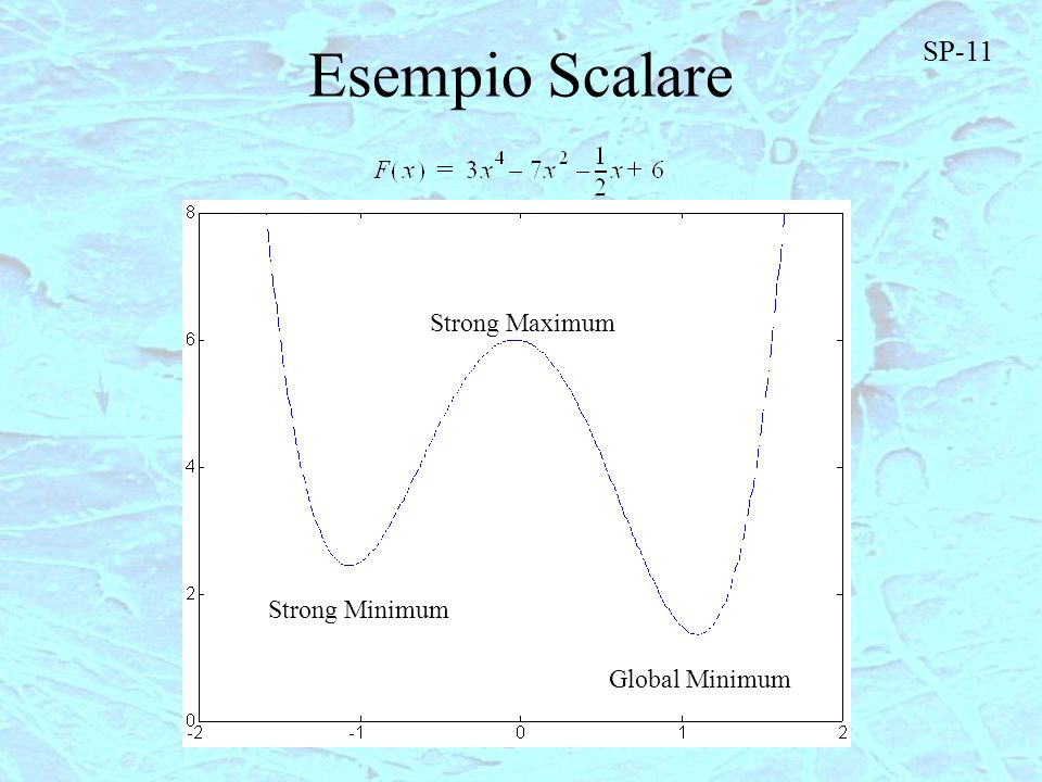 Esempio Scalare SP-11 Strong Maximum Strong Minimum Global Minimum
