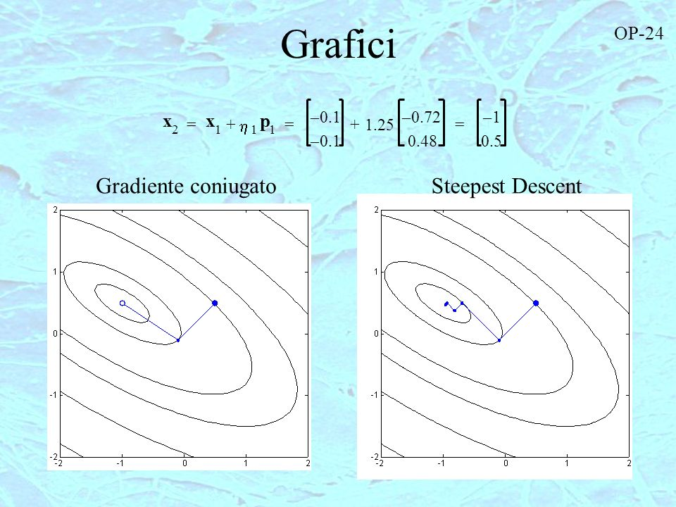 Grafici Gradiente coniugato Steepest Descent OP-24 x x p – 0.1 – 0.72