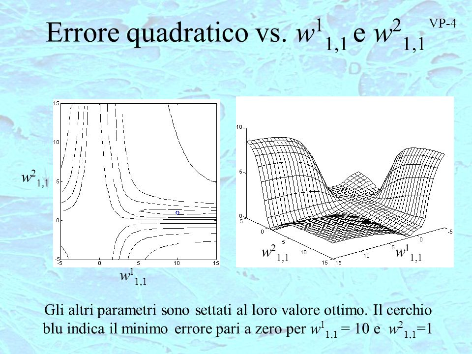 Errore quadratico vs. w11,1 e w21,1