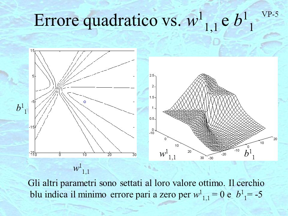 Errore quadratico vs. w11,1 e b11