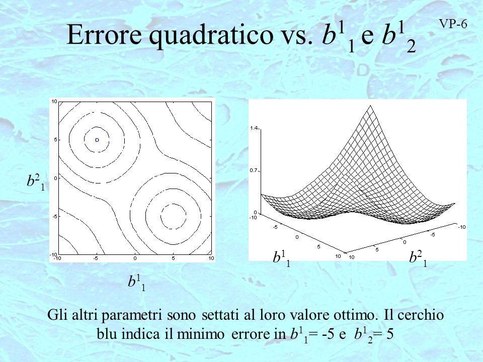 Errore quadratico vs. b11 e b12