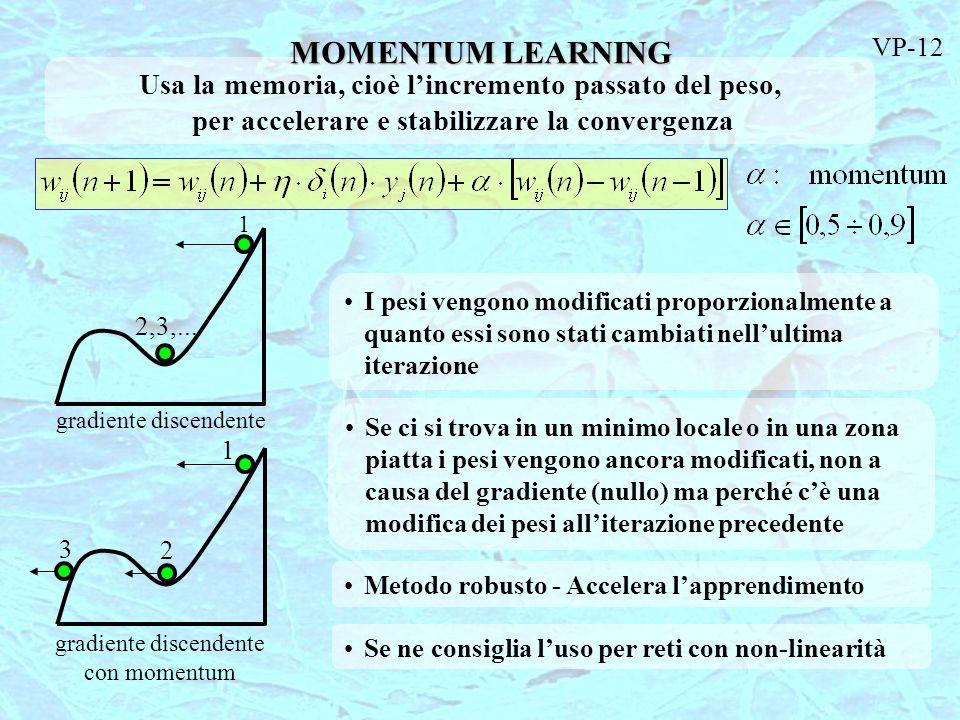 MOMENTUM LEARNING Usa la memoria, cioè l'incremento passato del peso,