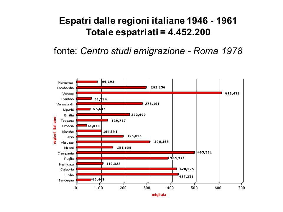 Espatri dalle regioni italiane 1946 - 1961 Totale espatriati = 4. 452