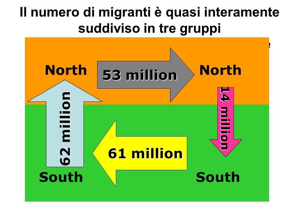 Il numero di migranti è quasi interamente suddiviso in tre gruppi di consistenza più o meno equivalente