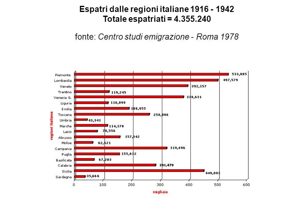 Espatri dalle regioni italiane 1916 - 1942 Totale espatriati = 4. 355