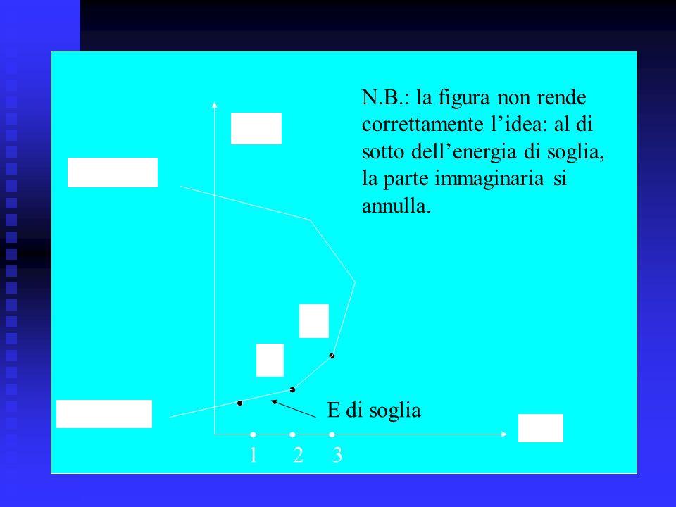 N.B.: la figura non rende correttamente l'idea: al di. sotto dell'energia di soglia, la parte immaginaria si.