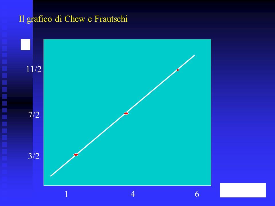 Il grafico di Chew e Frautschi