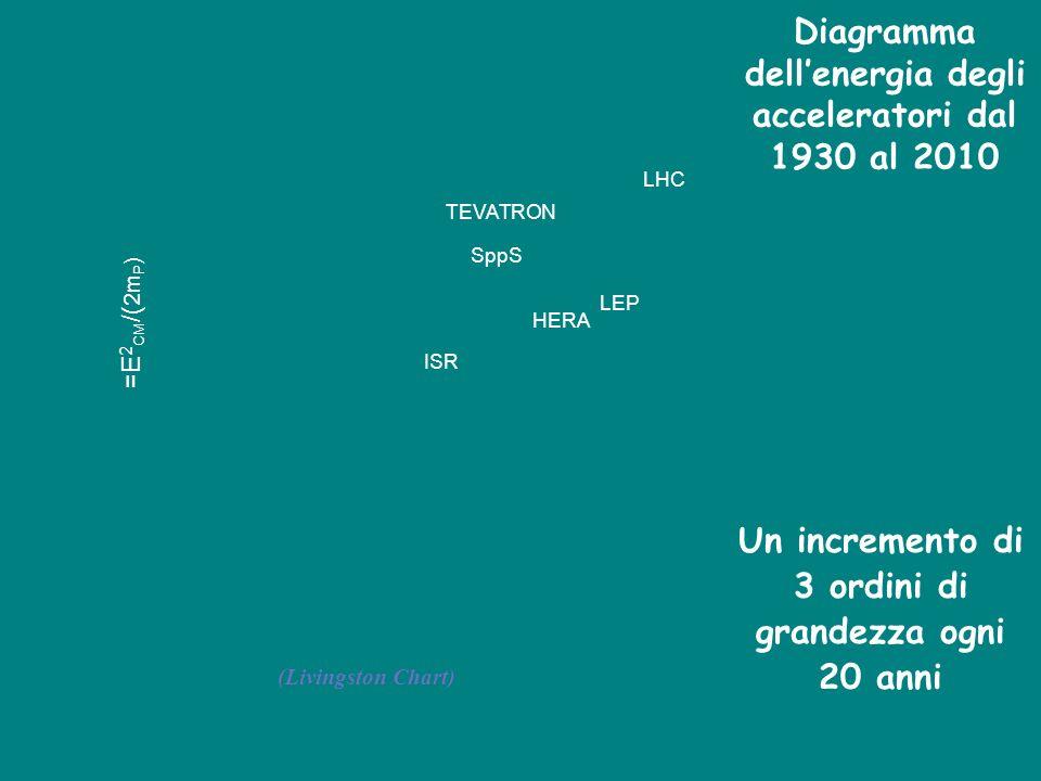 Diagramma dell'energia degli acceleratori dal 1930 al 2010