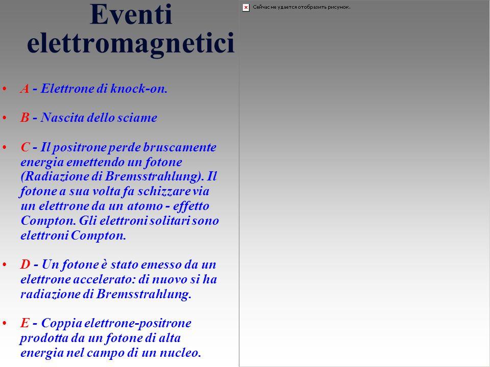 Eventi elettromagnetici