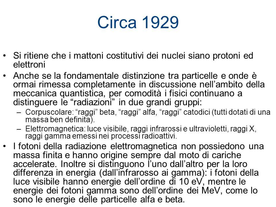 Circa 1929Si ritiene che i mattoni costitutivi dei nuclei siano protoni ed elettroni.