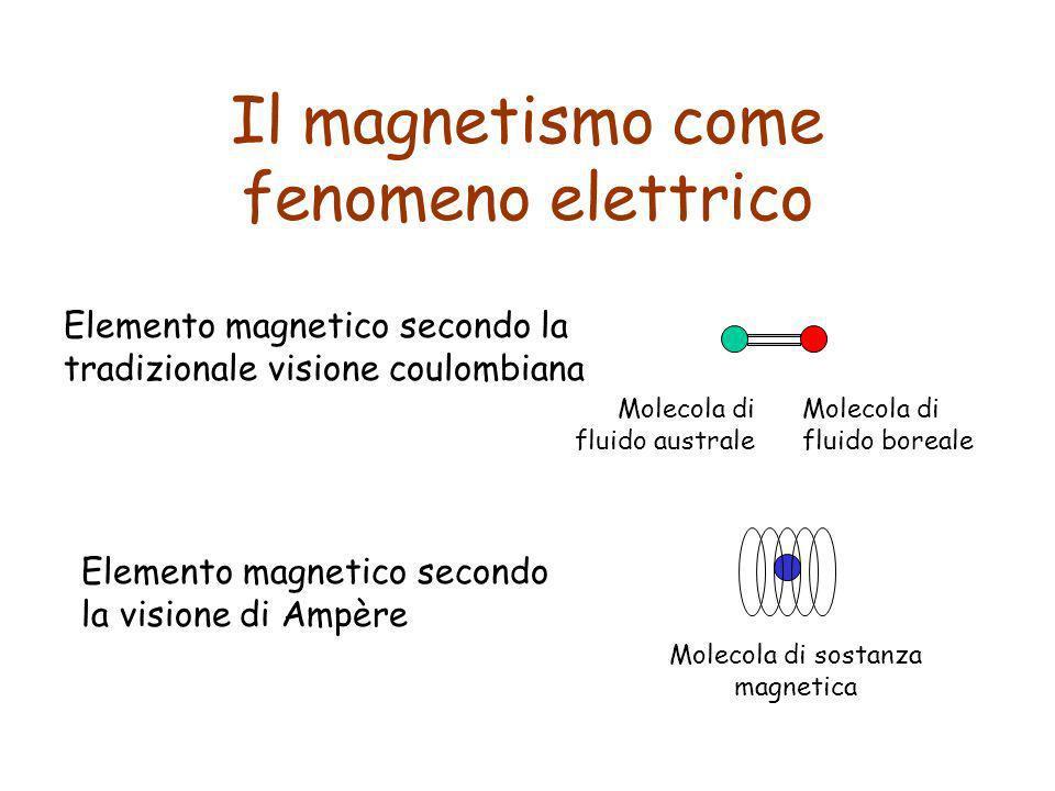 Il magnetismo come fenomeno elettrico