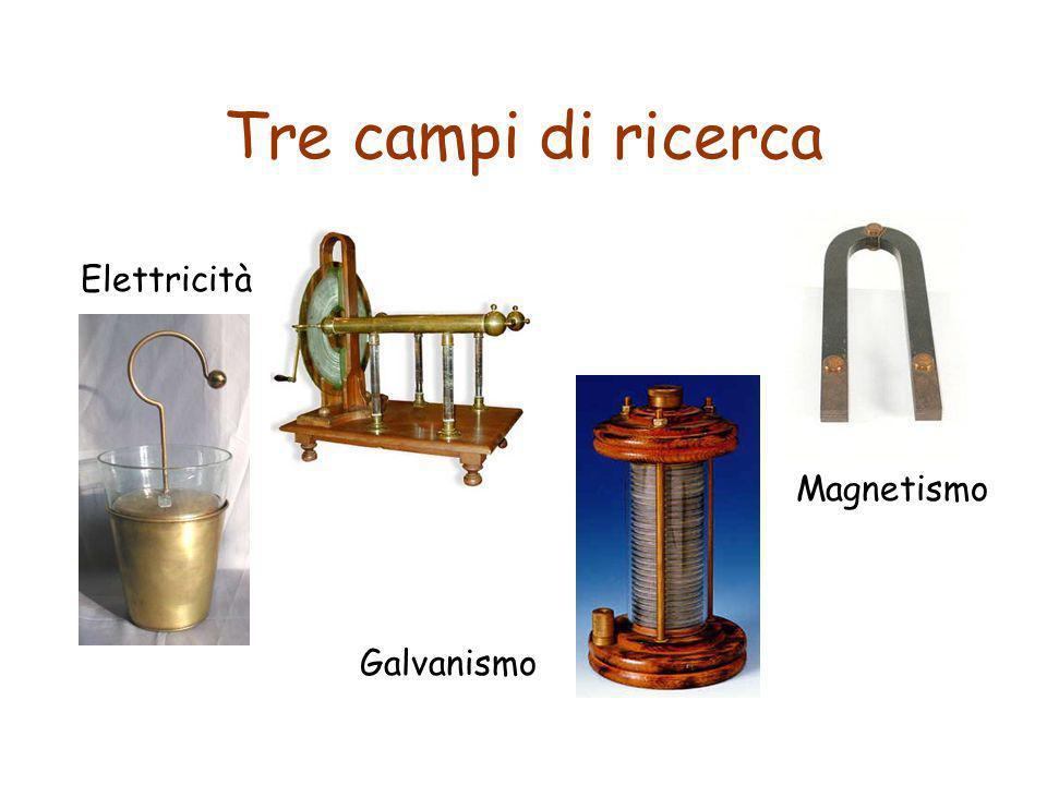 Tre campi di ricerca Elettricità Magnetismo Galvanismo