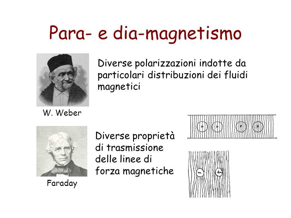 Para- e dia-magnetismo