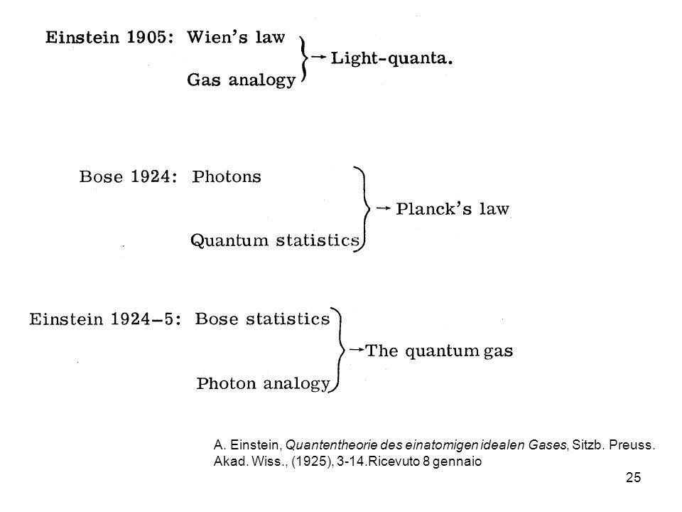 A. Einstein, Quantentheorie des einatomigen idealen Gases, Sitzb