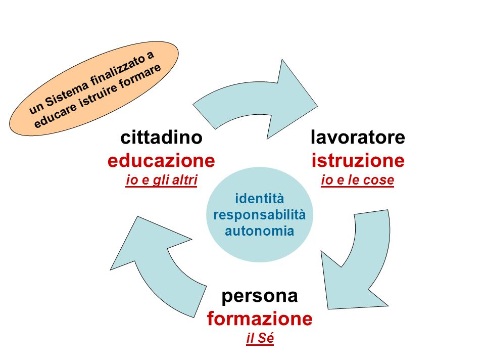 un Sistema finalizzato a educare istruire formare