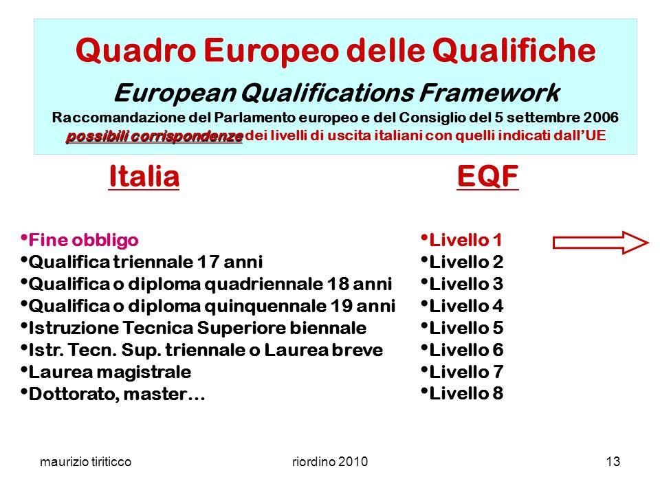 Quadro Europeo delle Qualifiche