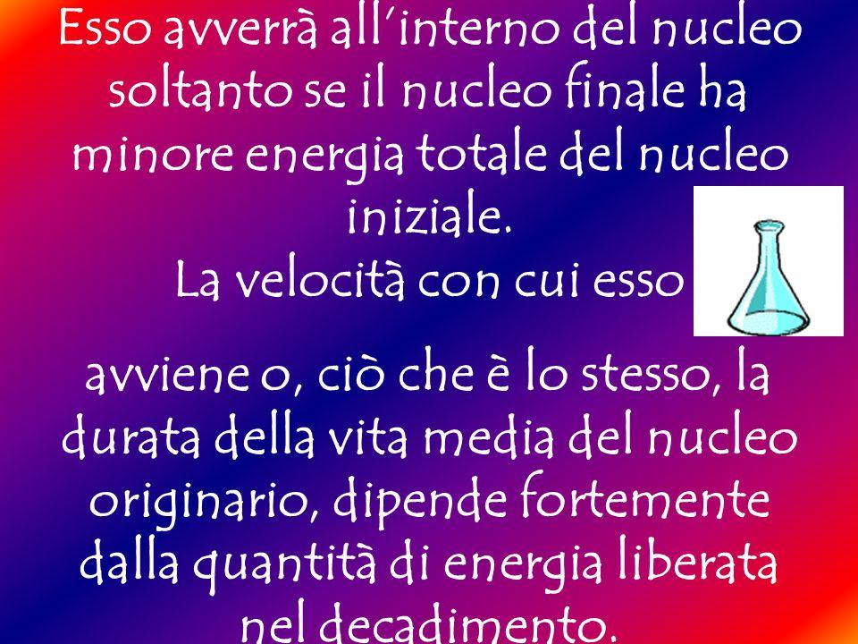 Esso avverrà all'interno del nucleo soltanto se il nucleo finale ha minore energia totale del nucleo iniziale. La velocità con cui esso