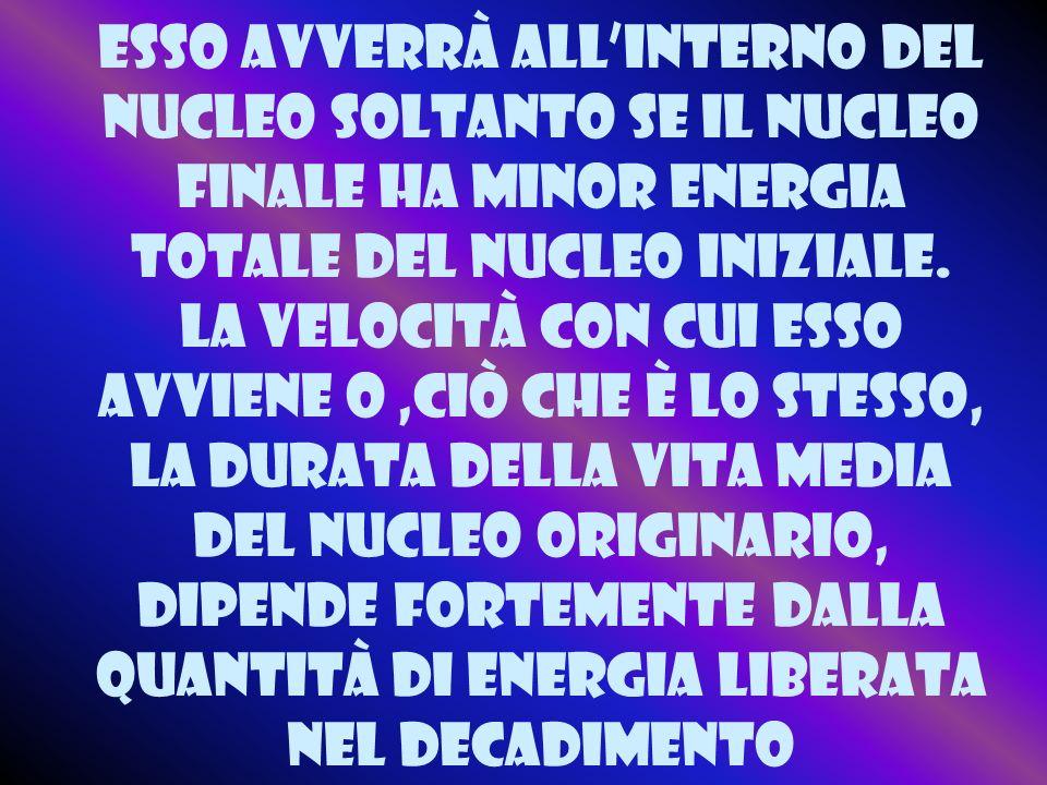 Esso avverrà all'interno del nucleo soltanto se il nucleo finale ha minor energia totale del nucleo iniziale.