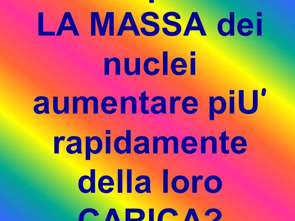 Come poteva LA MASSA dei nuclei aumentare piU' rapidamente della loro CARICA