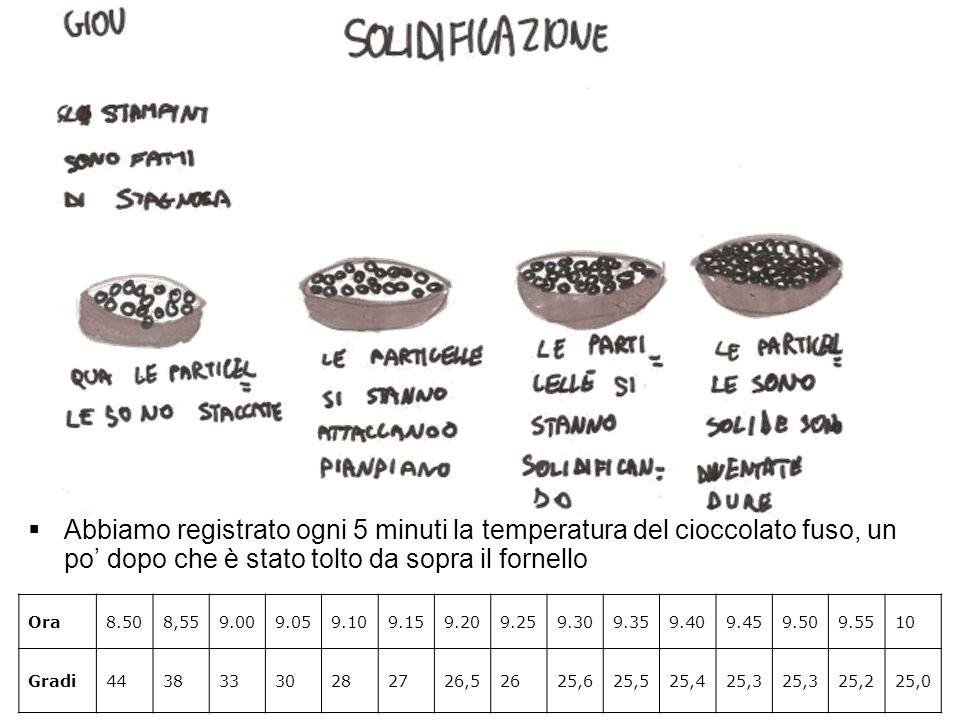 Abbiamo registrato ogni 5 minuti la temperatura del cioccolato fuso, un po' dopo che è stato tolto da sopra il fornello