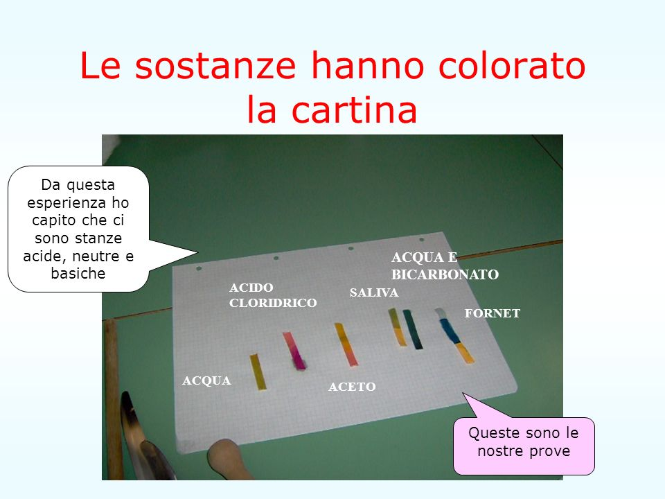 Le sostanze hanno colorato la cartina