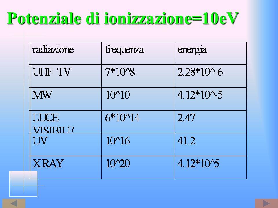 Potenziale di ionizzazione=10eV