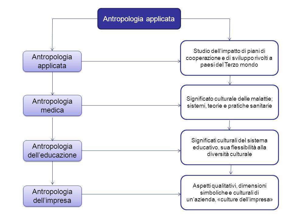 Antropologia applicata