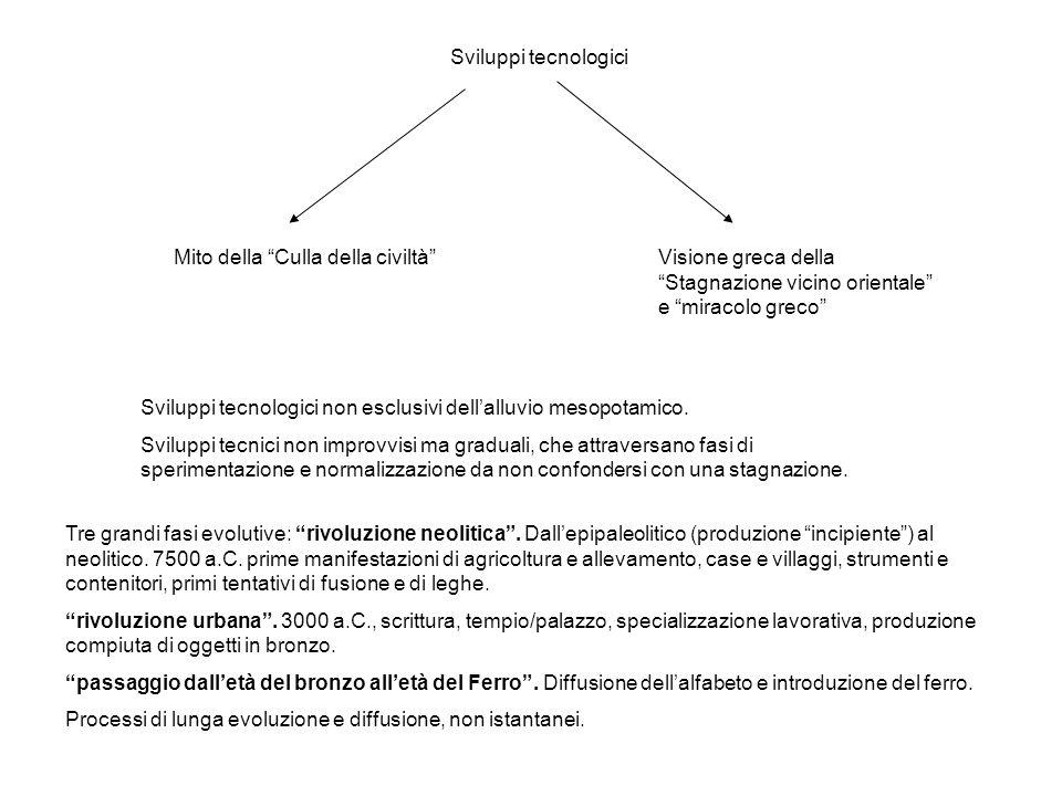 Sviluppi tecnologici Mito della Culla della civiltà Visione greca della Stagnazione vicino orientale e miracolo greco