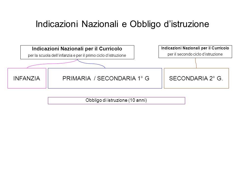 Indicazioni Nazionali e Obbligo d'istruzione