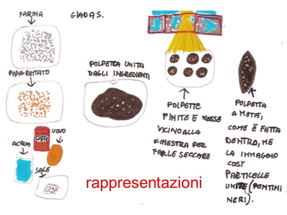 rappresentazioni
