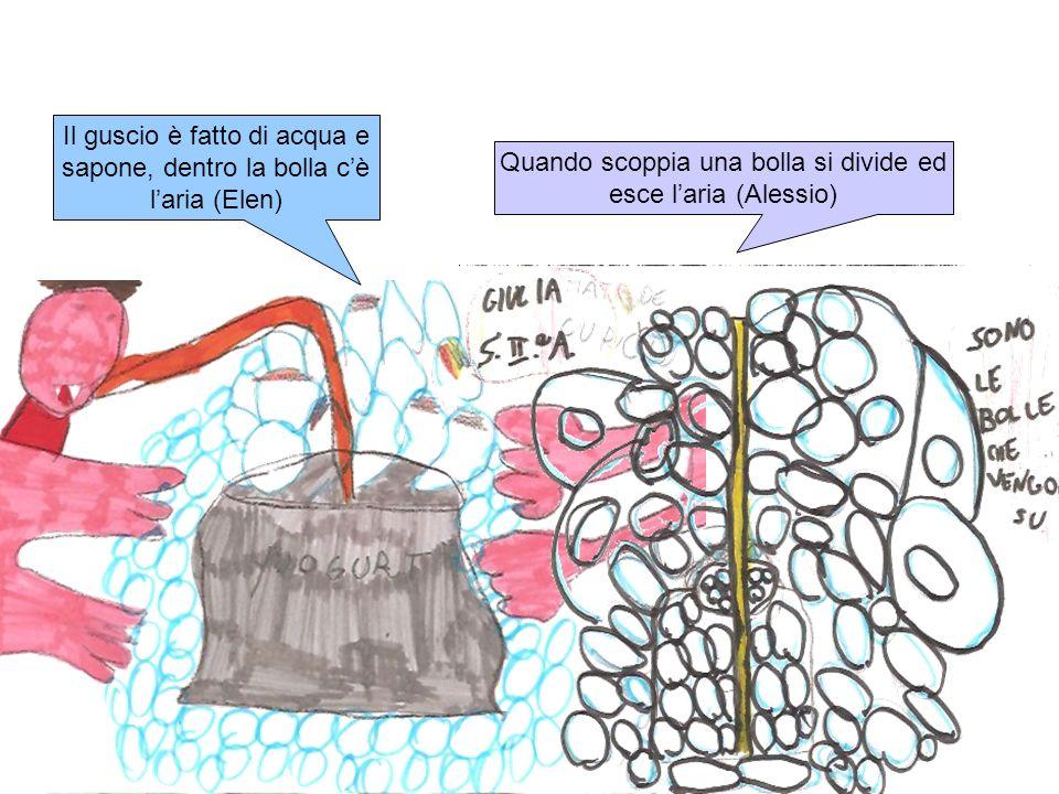 Il guscio è fatto di acqua e sapone, dentro la bolla c'è l'aria (Elen)