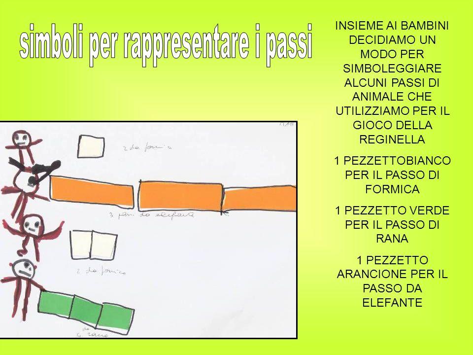 simboli per rappresentare i passi