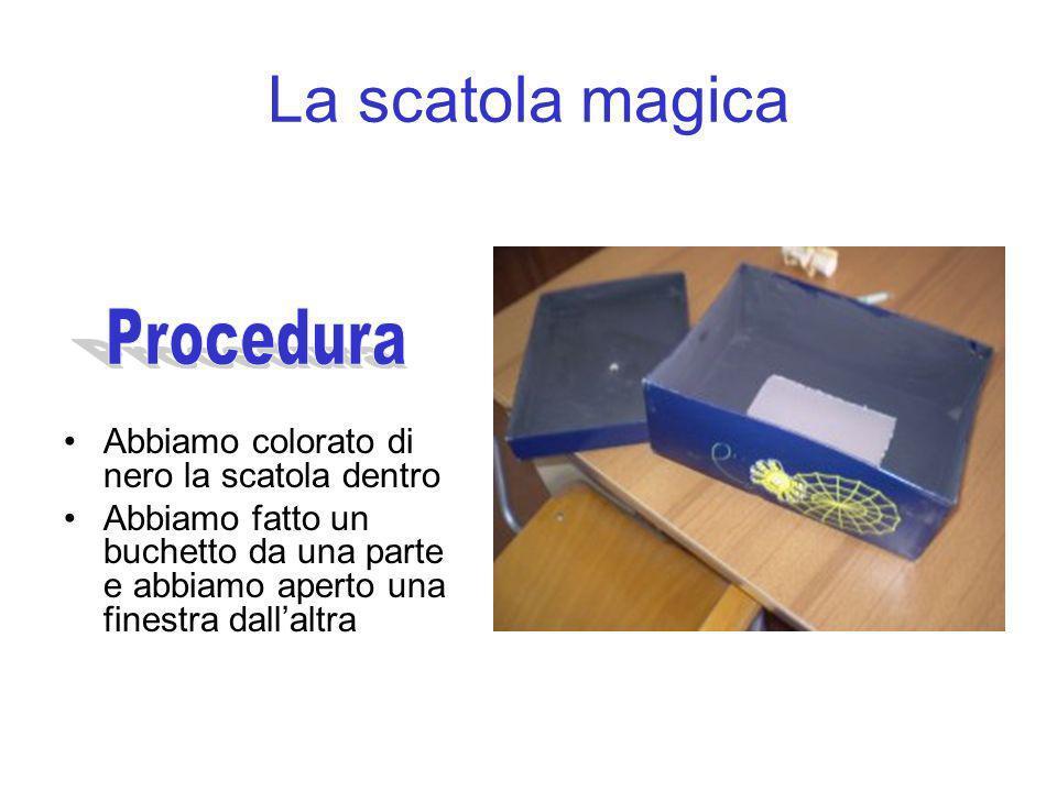 La scatola magica Procedura Abbiamo colorato di nero la scatola dentro