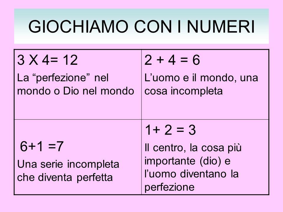 GIOCHIAMO CON I NUMERI 3 X 4= 12 2 + 4 = 6 1+ 2 = 3