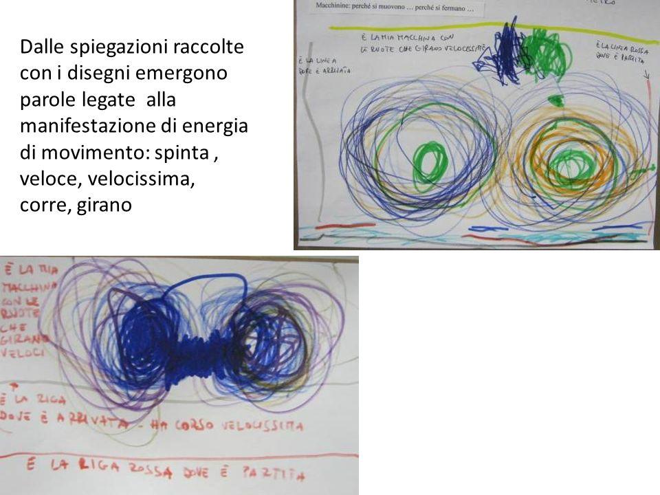 Dalle spiegazioni raccolte con i disegni emergono parole legate alla manifestazione di energia di movimento: spinta , veloce, velocissima, corre, girano